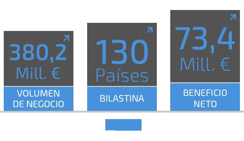 Gráfica de las cifras de FAES FARMA en 2020